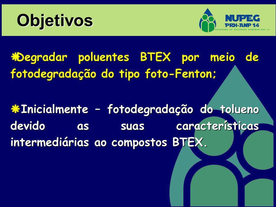 Objetivos Degradar poluentes BTEX por meio de fotodegradação do tipo foto-Fenton; Degradar poluentes BTEX por meio de fotodegradação do tipo foto-Fent