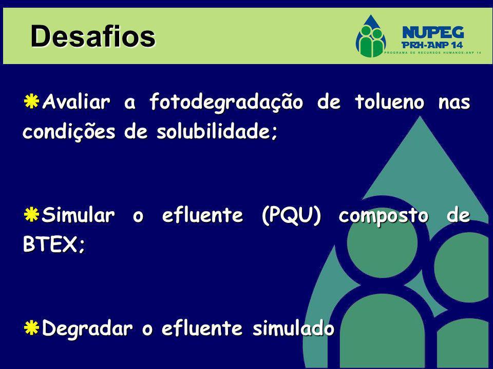Desafios Avaliar a fotodegradação de tolueno nas condições de solubilidade; Avaliar a fotodegradação de tolueno nas condições de solubilidade; Simular