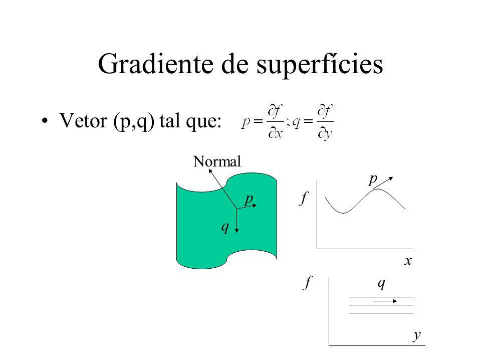 Mapa de reflectância O mapa de reflectância R(p,q) representa esta variação de brilho percebido de acordo com a orientação da superfície R(p,q) dá a radiância da cena como uma função do gradiente da superfície R(p,q) é usualmente mostrado como contornos de radiância constante da cena (curvas de nível ou de mesma intensidade)