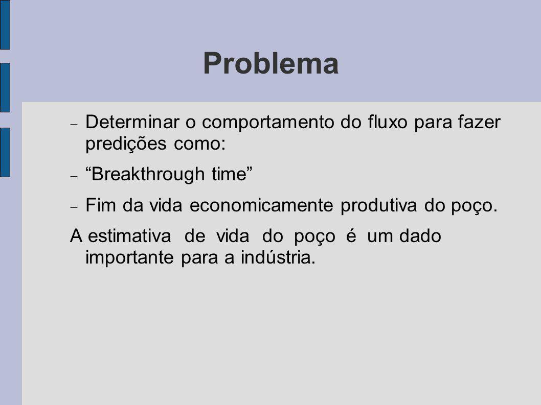 Problema Determinar o comportamento do fluxo para fazer predições como: Breakthrough time Fim da vida economicamente produtiva do poço. A estimativa d