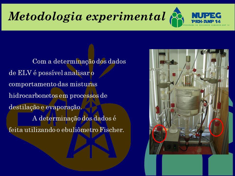 Metodologia experimental Com a determinação dos dados de ELV é possível analisar o comportamento das misturas hidrocarbonetos em processos de destilaç