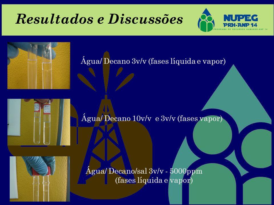 Resultados e Discussões Água/ Decano 3v/v (fases líquida e vapor) Água/ Decano 10v/v e 3v/v (fases vapor) Água/ Decano/sal 3v/v - 5000ppm (fases líqui
