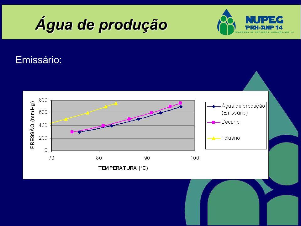 Água de produção Emissário:
