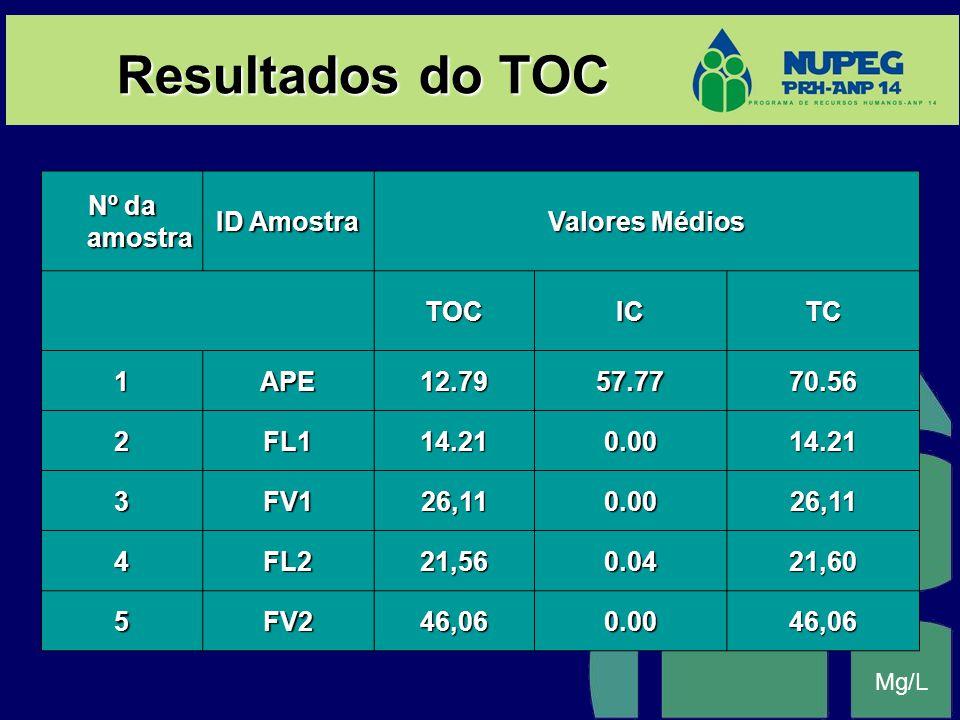 Resultados do TOC Nº da amostra ID Amostra Valores Médios TOCICTC 1APE12.7957.7770.56 2FL114.210.0014.21 3FV126,110.0026,11 4FL221,560.0421,60 5FV246,