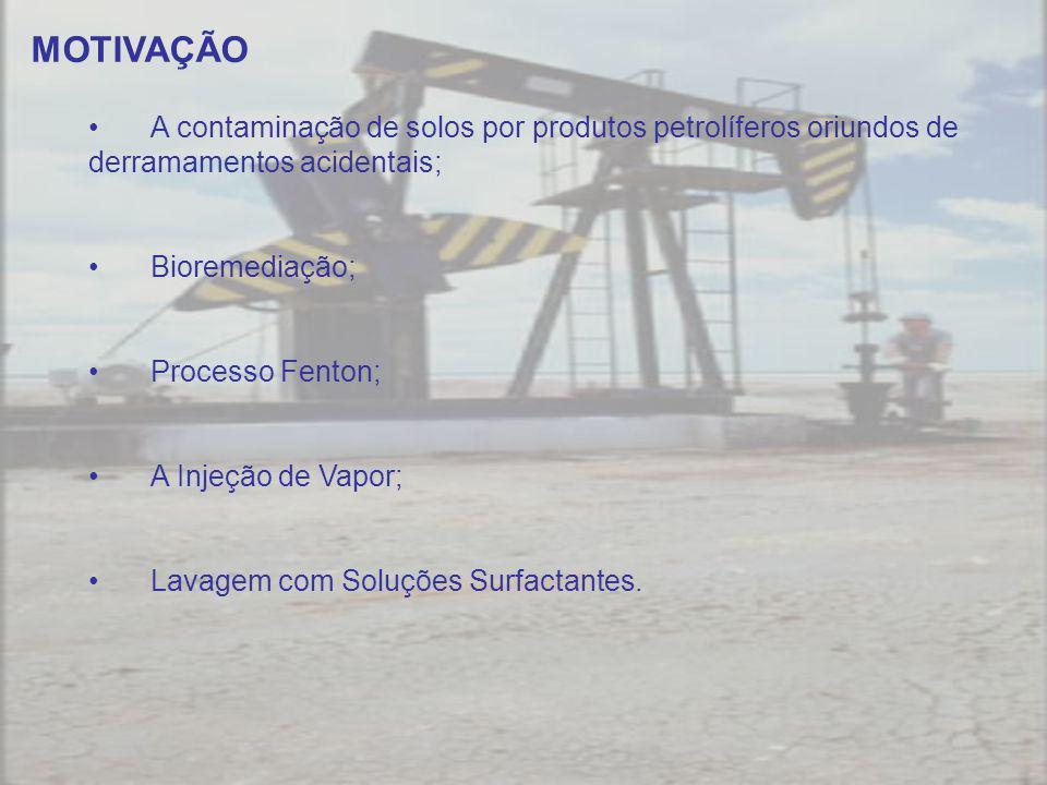 OBJETIVOS Desenvolver um sistema de descontaminação de solos acometidos de derramamentos de óleos por lavagem com microemulsões e adsorção sobre adsorventes tratados com sistemas microemulsionados.