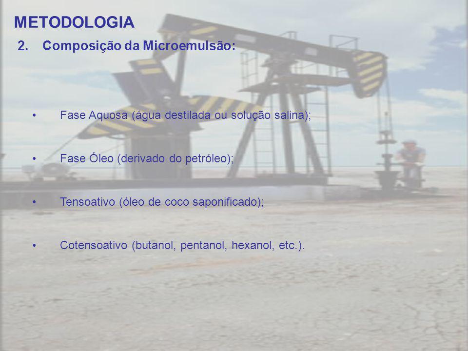 METODOLOGIA Fase Aquosa (água destilada ou solução salina); Fase Óleo (derivado do petróleo); Tensoativo (óleo de coco saponificado); Cotensoativo (butanol, pentanol, hexanol, etc.).