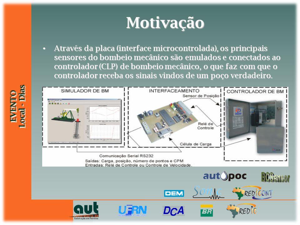 EVENTO Local - Dias EVENTO Motivação Através da placa (interface microcontrolada), os principais sensores do bombeio mecânico são emulados e conectado