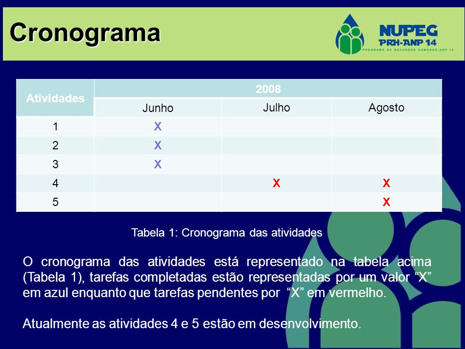 Cronograma Atividades 2008 Junho JulhoAgosto 1X 2X 3X 4XX 5X Tabela 1: Cronograma das atividades O cronograma das atividades está representado na tabela acima (Tabela 1), tarefas completadas estão representadas por um valor X em azul enquanto que tarefas pendentes por X em vermelho.