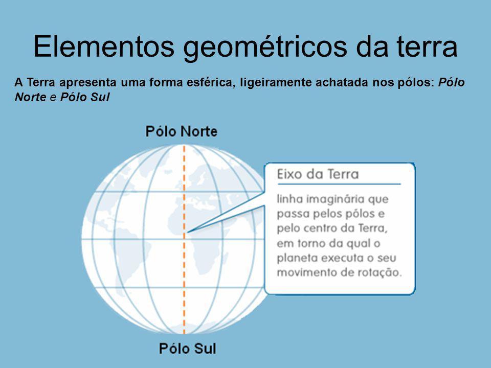 Latitude Hemisfério Norte Hemisfério Sul Latitude Norte Latitude Sul
