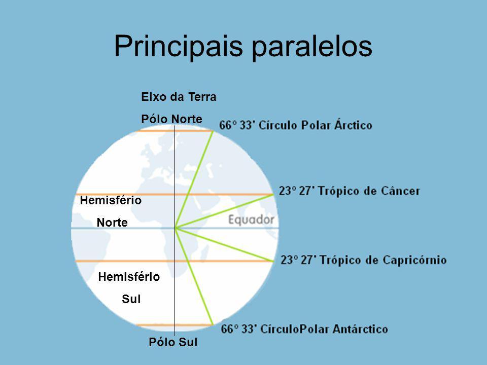 Zonas climáticas Zonas são espaços terrestres limitados por dois paralelos.