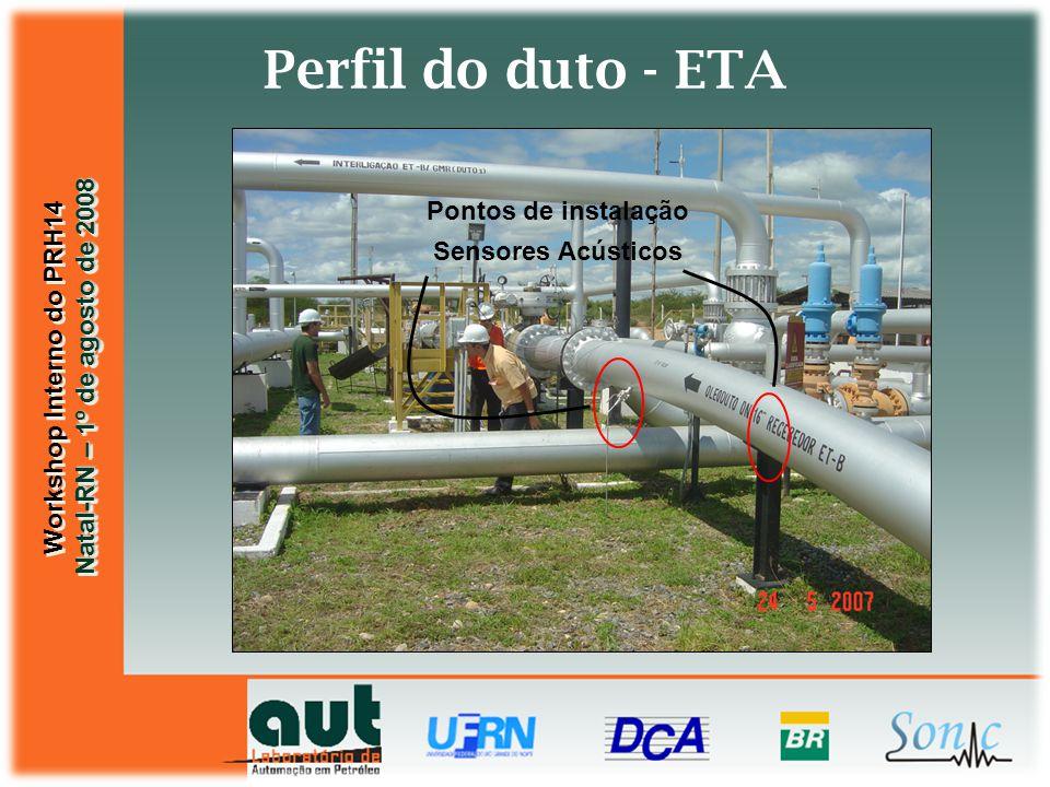 Workshop Interno do PRH14 Natal-RN – 1º de agosto de 2008 Workshop Interno do PRH14 Natal-RN – 1º de agosto de 2008 Perfil do duto - ETA Pontos de instalação Sensores Acústicos