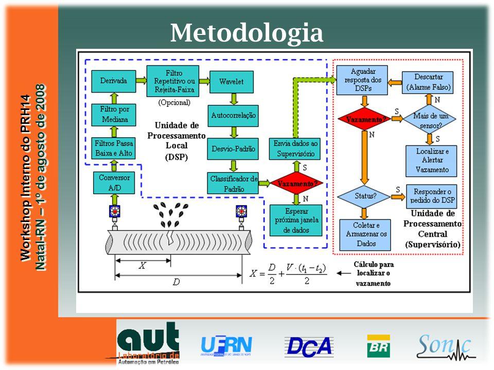 Workshop Interno do PRH14 Natal-RN – 1º de agosto de 2008 Workshop Interno do PRH14 Natal-RN – 1º de agosto de 2008 Wavelet Função capaz de decompor e descrever o sinal no domínio da freqüência, permitindo analisá- lo em diferentes escalas de freqüência e de tempo.
