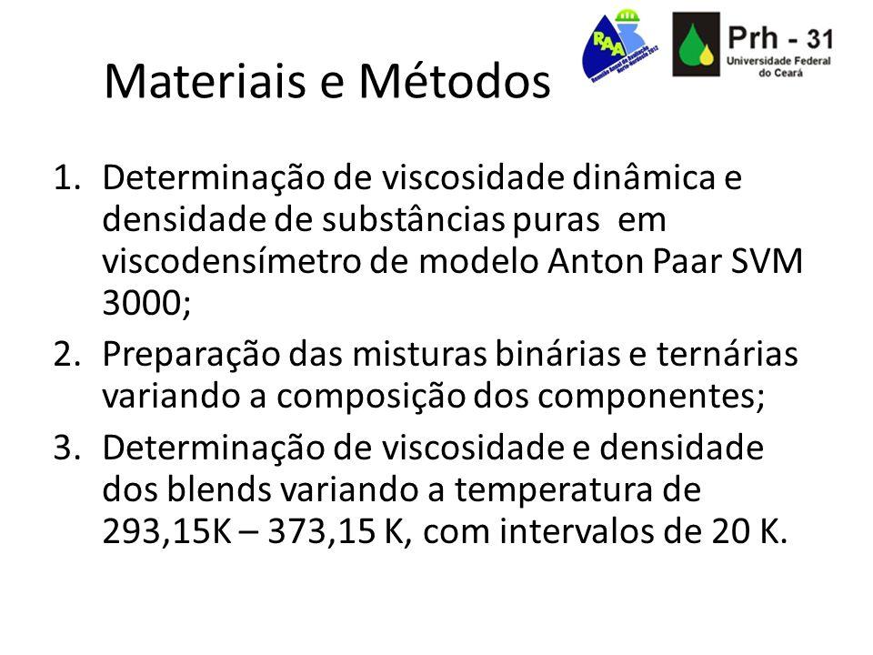 Materiais e Métodos 1.Determinação de viscosidade dinâmica e densidade de substâncias puras em viscodensímetro de modelo Anton Paar SVM 3000; 2.Prepar