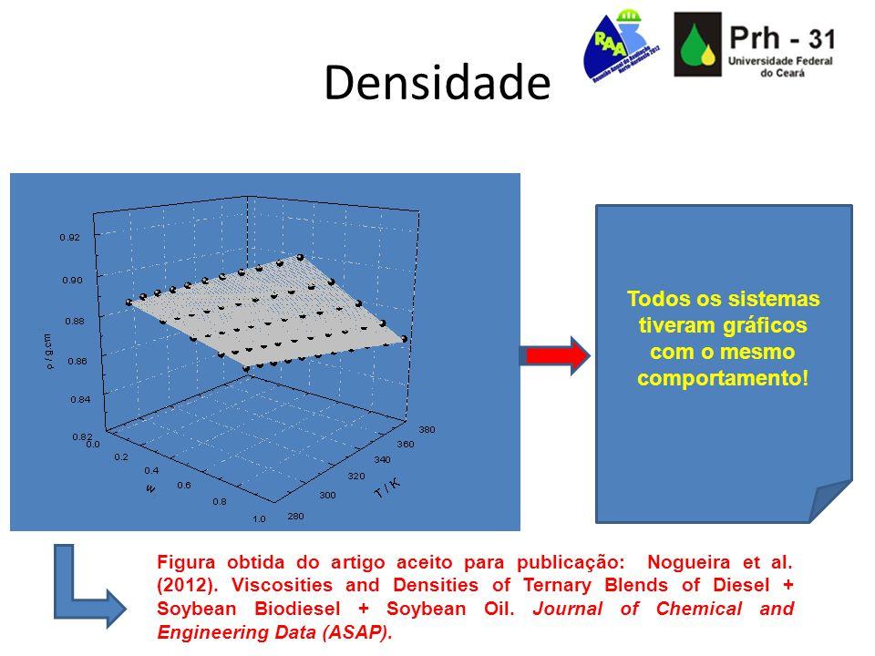 Densidade Todos os sistemas tiveram gráficos com o mesmo comportamento! Figura obtida do artigo aceito para publicação: Nogueira et al. (2012). Viscos