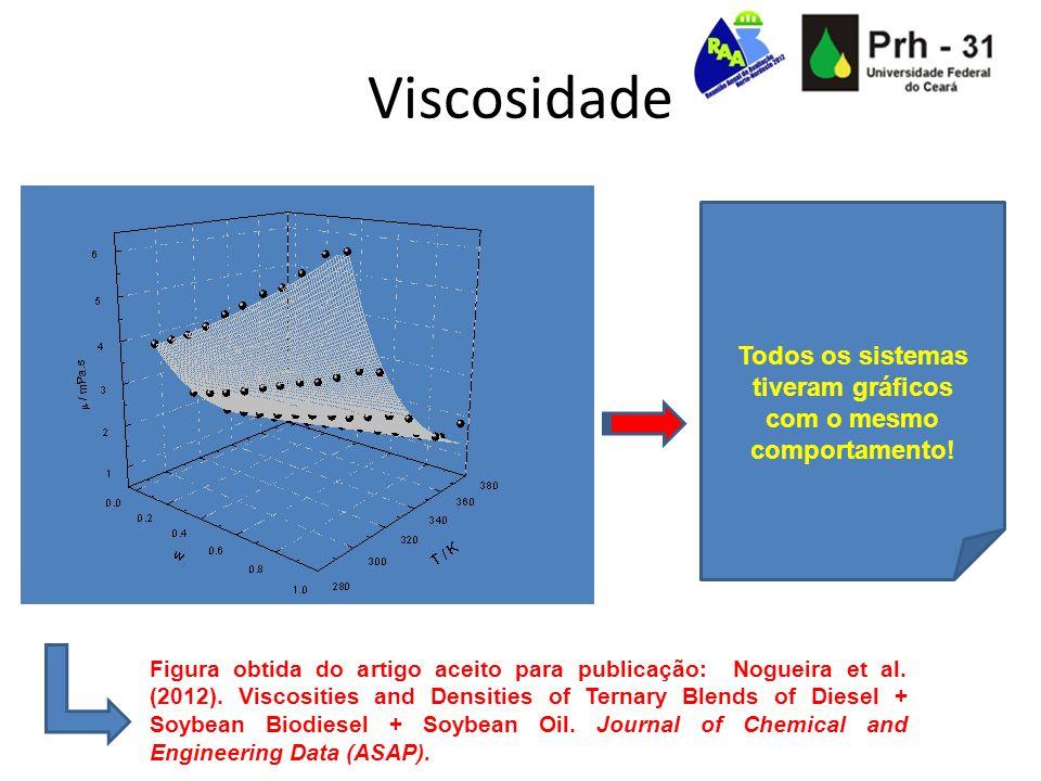 Viscosidade Todos os sistemas tiveram gráficos com o mesmo comportamento! Figura obtida do artigo aceito para publicação: Nogueira et al. (2012). Visc