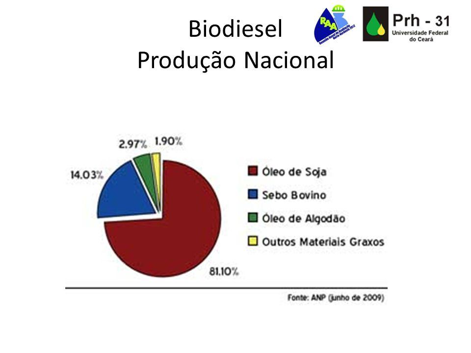 Biodiesel de Soja + Diesel Óleo de Soja + Diesel Óleo de Soja + Biodiesel de Soja Óleo de Soja + Biodiesel de Soja + Diesel