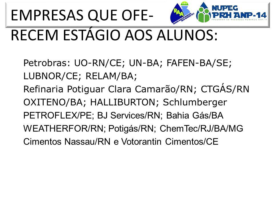 EMPRESAS QUE OFE- RECEM ESTÁGIO AOS ALUNOS: 308 bolsas concedidas 47 bolsistas em curso 170 Formados com documento escrito: 104 engenheiros (monografias) 46 mestres (dissertações) 20 doutores (teses) Petrobras: UO-RN/CE; UN-BA; FAFEN-BA/SE; LUBNOR/CE; RELAM/BA; Refinaria Potiguar Clara Camarão/RN; CTGÁS/RN OXITENO/BA; HALLIBURTON; Schlumberger PETROFLEX/PE; BJ Services/RN; Bahia Gás/BA WEATHERFOR/RN; Potigás/RN; ChemTec/RJ/BA/MG Cimentos Nassau/RN e Votorantin Cimentos/CE