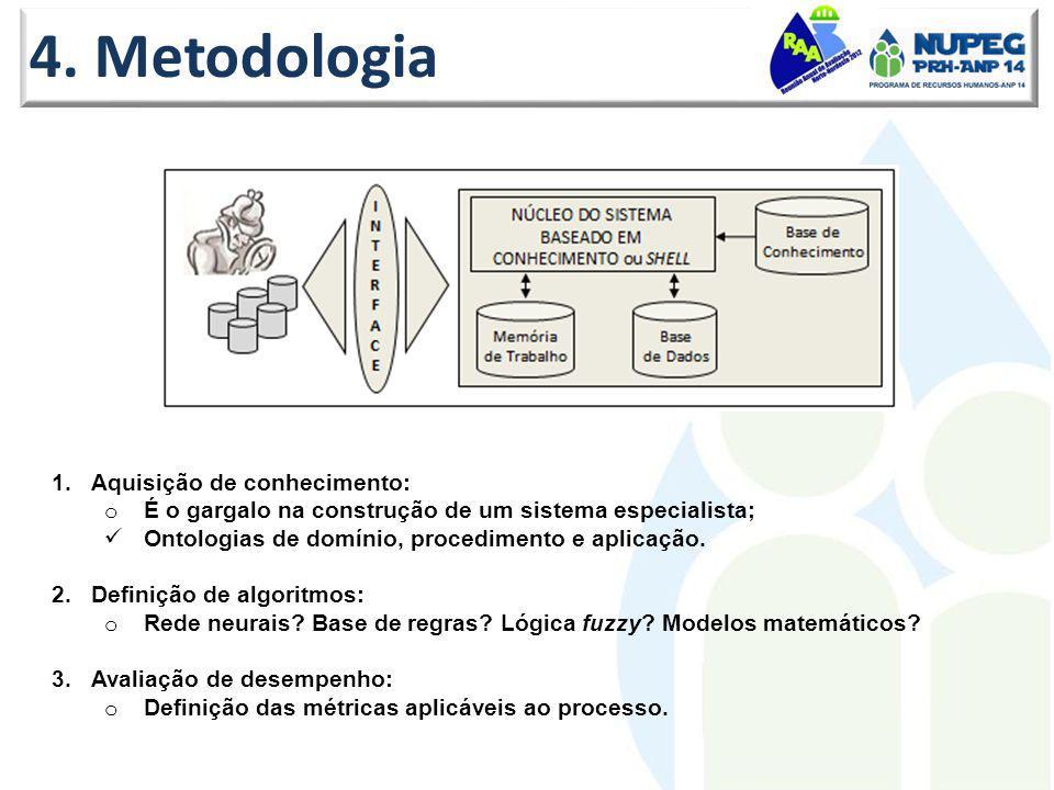 4. Metodologia 1.Aquisição de conhecimento: o É o gargalo na construção de um sistema especialista; Ontologias de domínio, procedimento e aplicação. 2