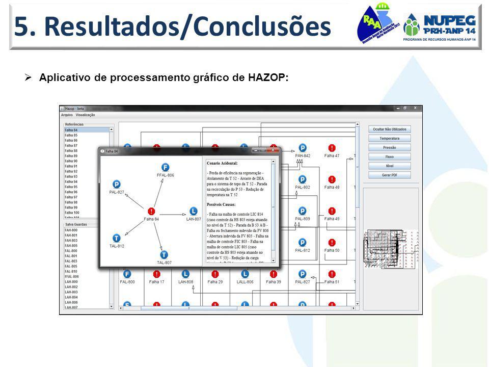 5. Resultados/Conclusões Aplicativo de processamento gráfico de HAZOP: