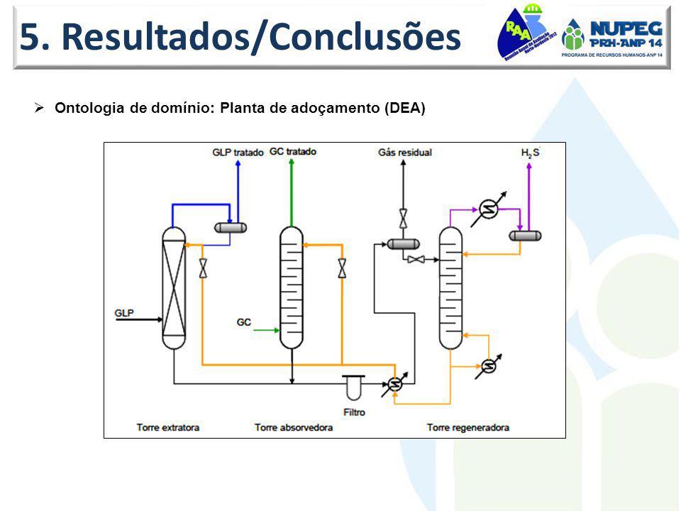 5. Resultados/Conclusões Ontologia de domínio: Planta de adoçamento (DEA)