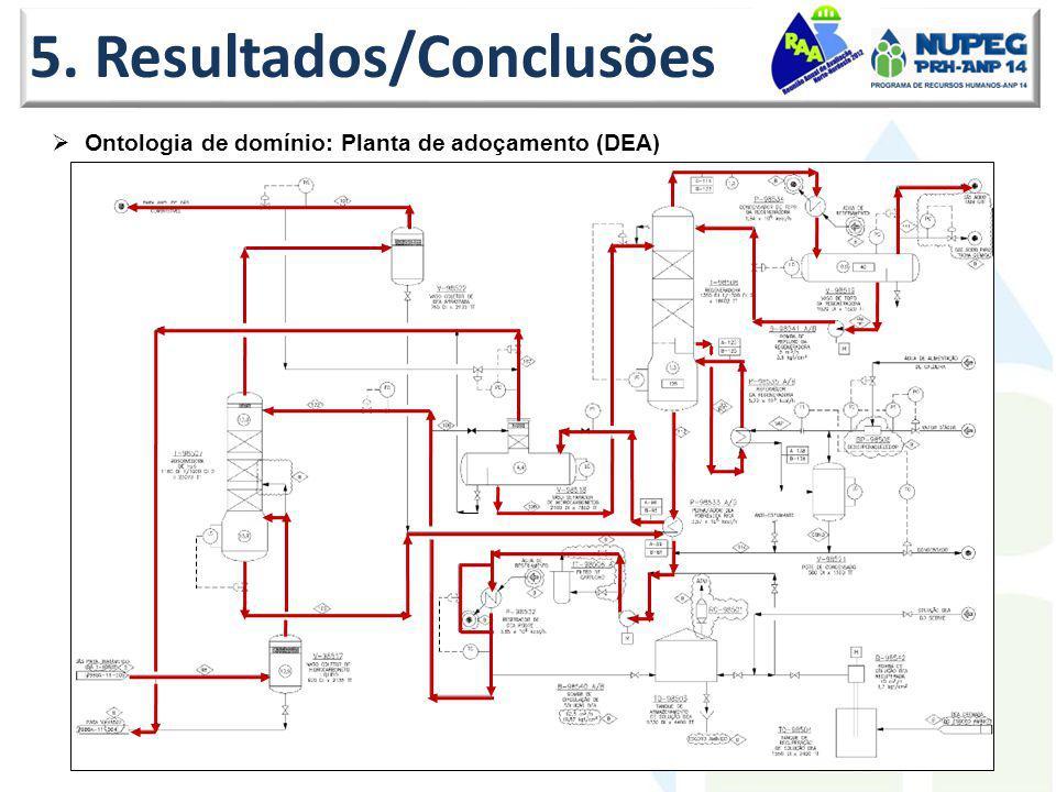 5. Resultados/Conclusões Ontologia de domínio: Planta de adoçamento (DEA) Estudo de caso: extração de conhecimento de uma planta DEA, para servir de s
