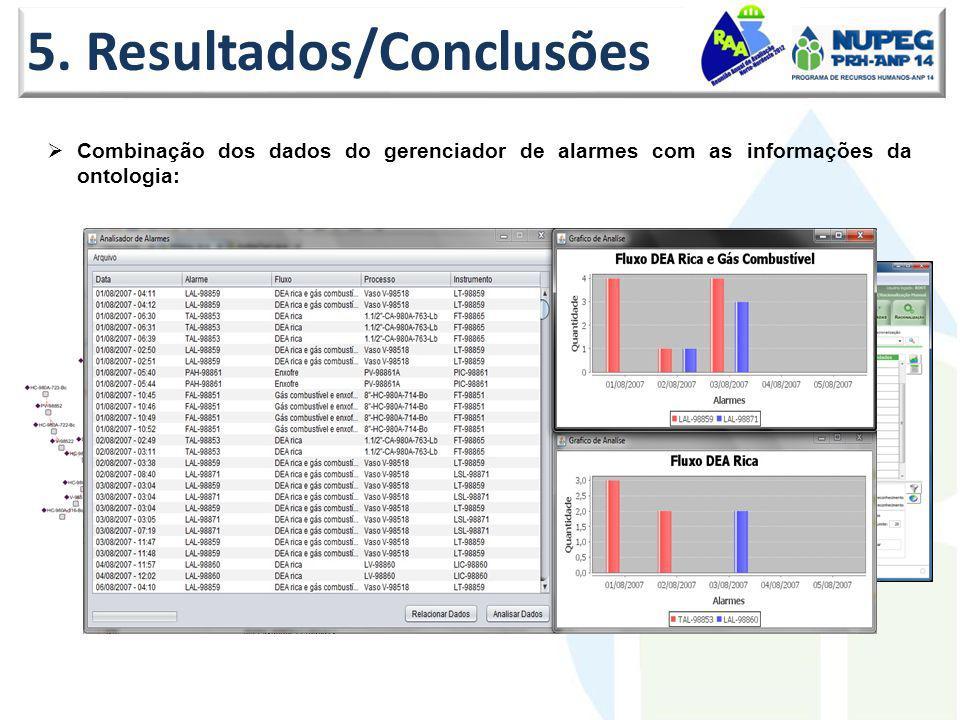 5. Resultados/Conclusões Combinação dos dados do gerenciador de alarmes com as informações da ontologia: