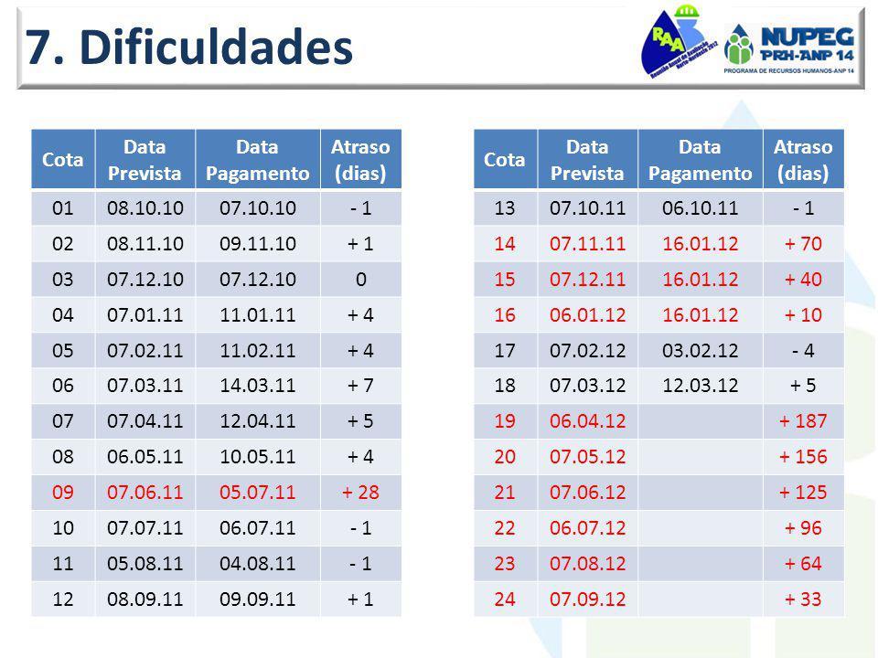7. Dificuldades Cota Data Prevista Data Pagamento Atraso (dias) 0108.10.1007.10.10- 1 0208.11.1009.11.10+ 1 0307.12.10 0 0407.01.1111.01.11+ 4 0507.02