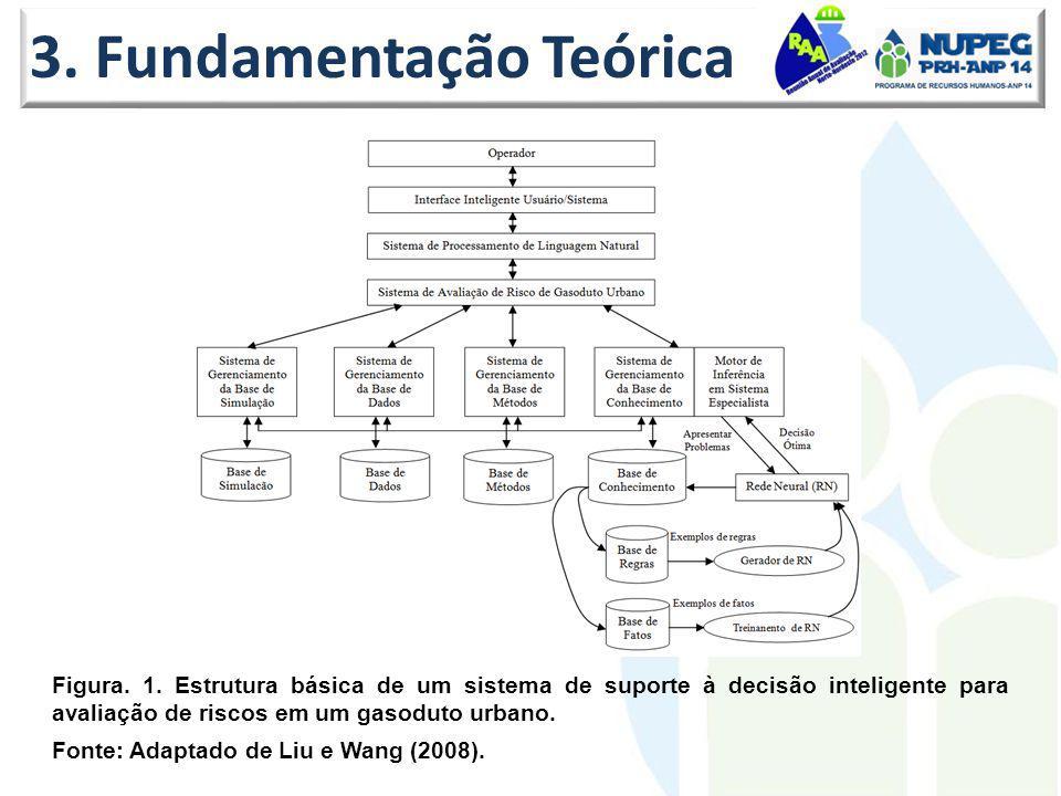 3. Fundamentação Teórica Figura. 1. Estrutura básica de um sistema de suporte à decisão inteligente para avaliação de riscos em um gasoduto urbano. Fo