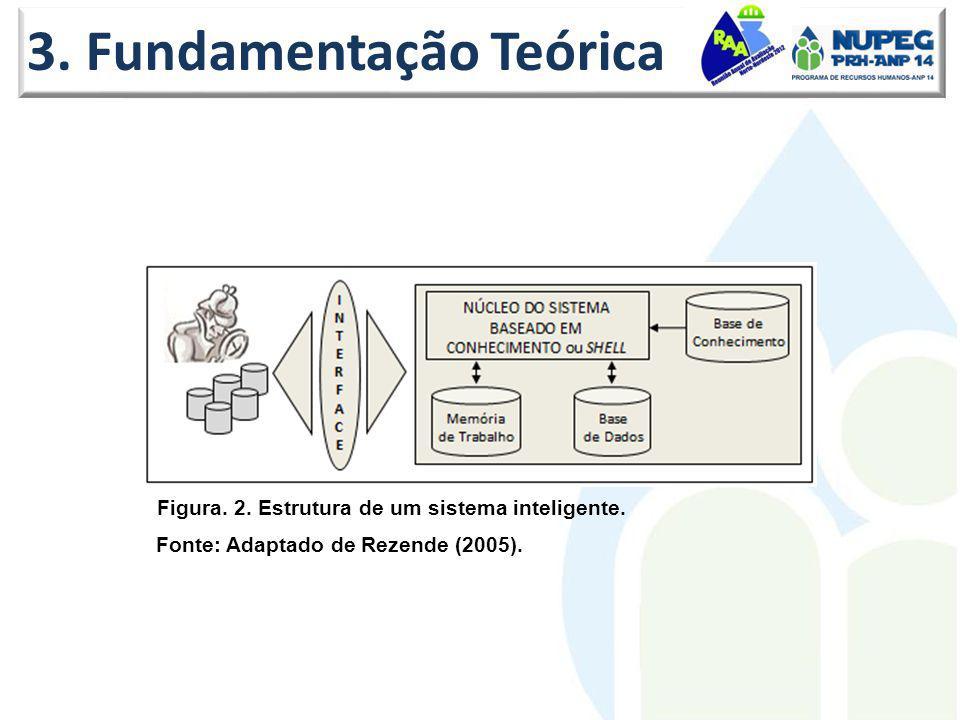 3. Fundamentação Teórica Figura. 2. Estrutura de um sistema inteligente. Fonte: Adaptado de Rezende (2005).