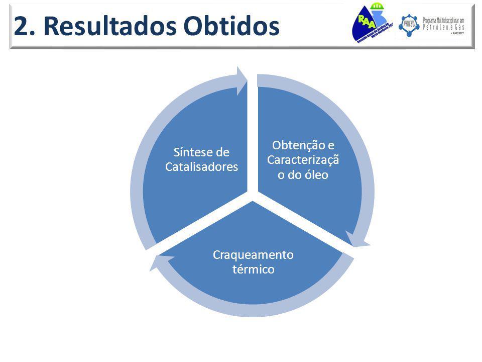 2. Resultados Obtidos Obtenção e Caracterizaçã o do óleo Craqueamento térmico Síntese de Catalisadores