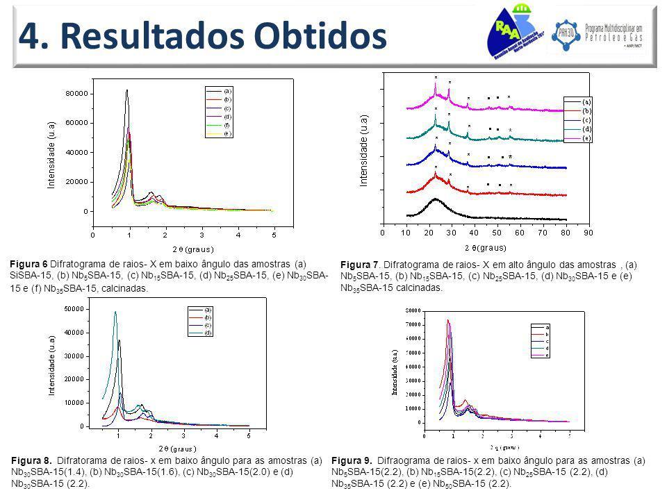 4. Resultados Obtidos Figura 8. Difratorama de raios- x em baixo ângulo para as amostras (a) Nb 30 SBA-15(1.4), (b) Nb 30 SBA-15(1.6), (c) Nb 30 SBA-1
