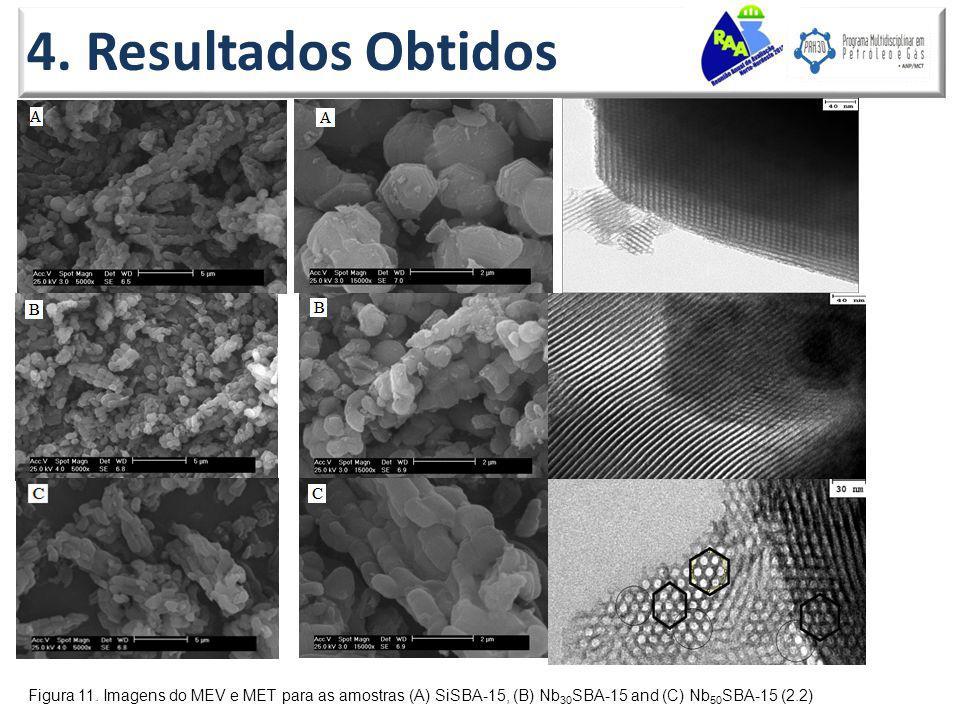 4. Resultados Obtidos Figura 11. Imagens do MEV e MET para as amostras (A) SiSBA-15, (B) Nb 30 SBA-15 and (C) Nb 50 SBA-15 (2.2)