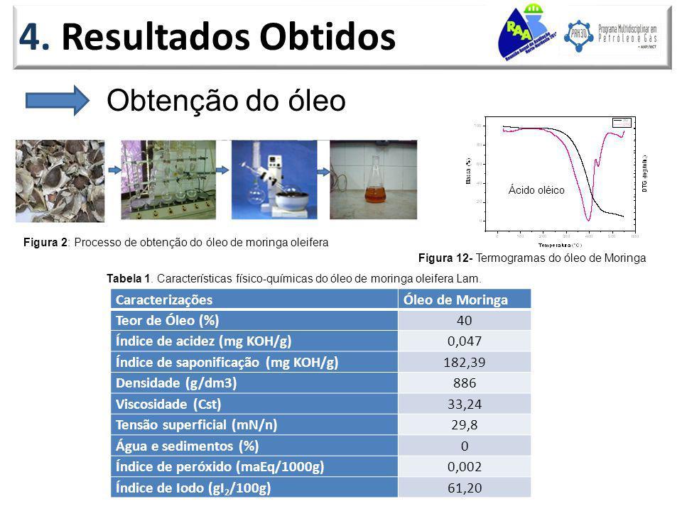 4. Resultados Obtidos Obtenção do óleo CaracterizaçõesÓleo de Moringa Teor de Óleo (%)40 Índice de acidez (mg KOH/g)0,047 Índice de saponificação (mg