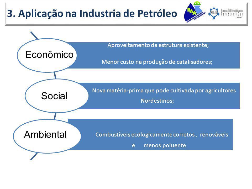 3. Aplicação na Industria de Petróleo Aproveitamento da estrutura existente; Menor custo na produção de catalisadores; Nova matéria-prima que pode cul