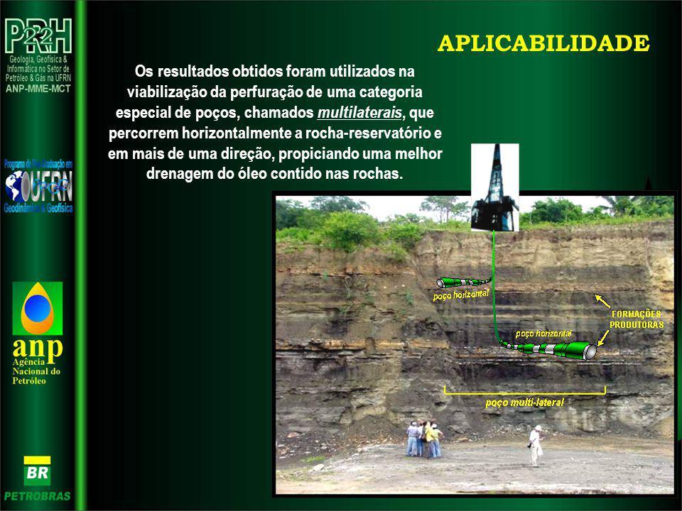 APLICABILIDADE Os resultados obtidos foram utilizados na viabilização da perfuração de uma categoria especial de poços, chamados multilaterais, que pe