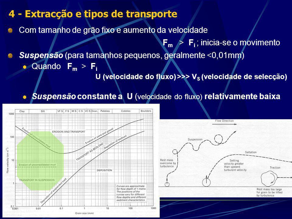 Com tamanho de grão fixo e aumento da velocidade F m > F i ; inicia-se o movimento Suspensão (para tamanhos pequenos, geralmente <0,01mm) Quando F m > F i U (velocidade do fluxo) >>> V S (velocidade de selecção) Suspensão constante a U ( velocidade do fluxo) relativamente baixa 4 - Extracção e tipos de transporte
