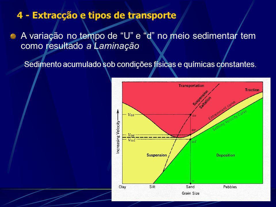 A variação no tempo de U e d no meio sedimentar tem como resultado a Laminação Sedimento acumulado sob condições físicas e químicas constantes.