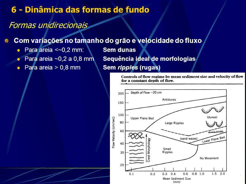 Com variações no tamanho do grão e velocidade do fluxo Para areia <~0,2 mm:Sem dunas Para areia ~0,2 a 0,8 mmSequência ideal de morfologias Para areia > 0,8 mmSem ripples (rugas) 6 - Dinâmica das formas de fundo Formas unidirecionais