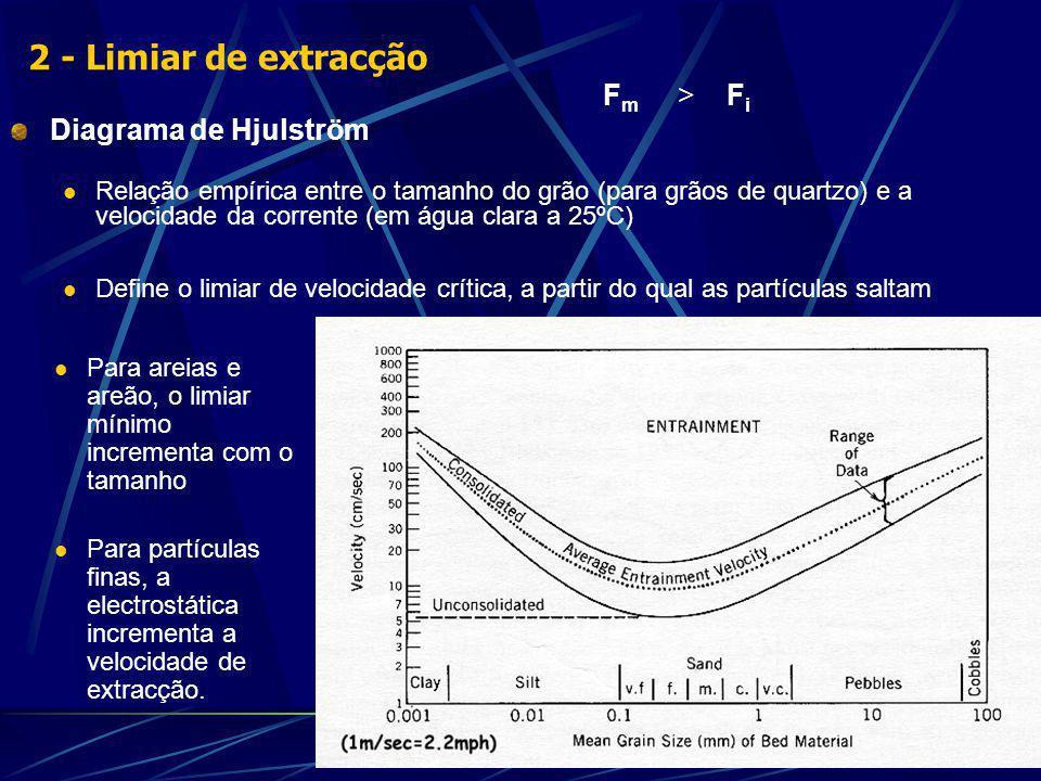 F m > F i Diagrama de Hjulström Relação empírica entre o tamanho do grão (para grãos de quartzo) e a velocidade da corrente (em água clara a 25ºC) Define o limiar de velocidade crítica, a partir do qual as partículas saltam Para areias e areão, o limiar mínimo incrementa com o tamanho Para partículas finas, a electrostática incrementa a velocidade de extracção.