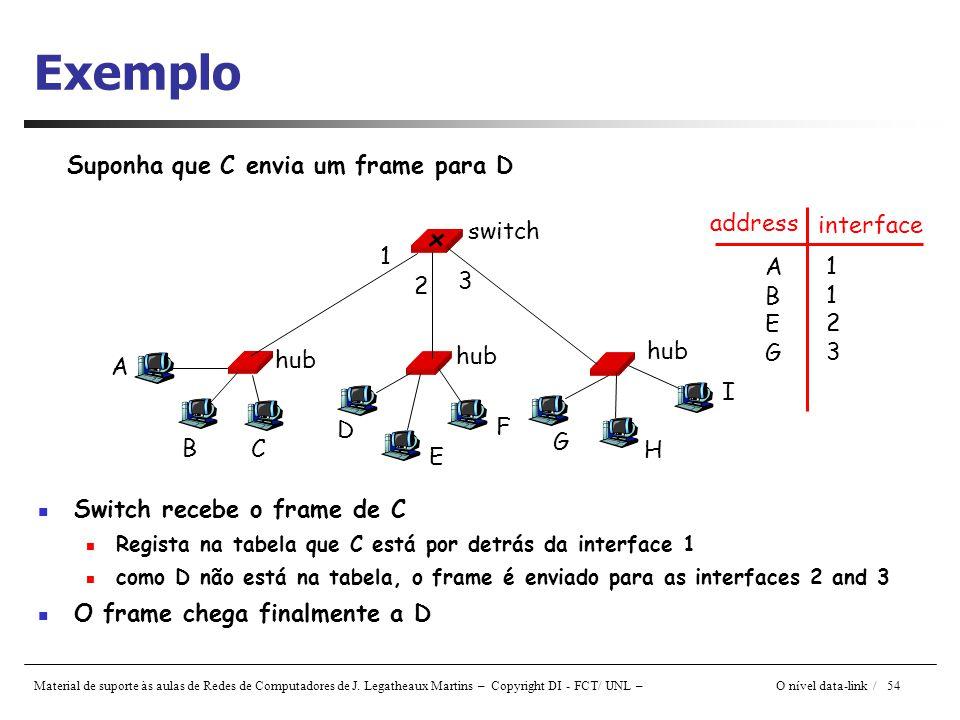 Material de suporte às aulas de Redes de Computadores de J. Legatheaux Martins – Copyright DI - FCT/ UNL – O nível data-link / 54 Exemplo Suponha que