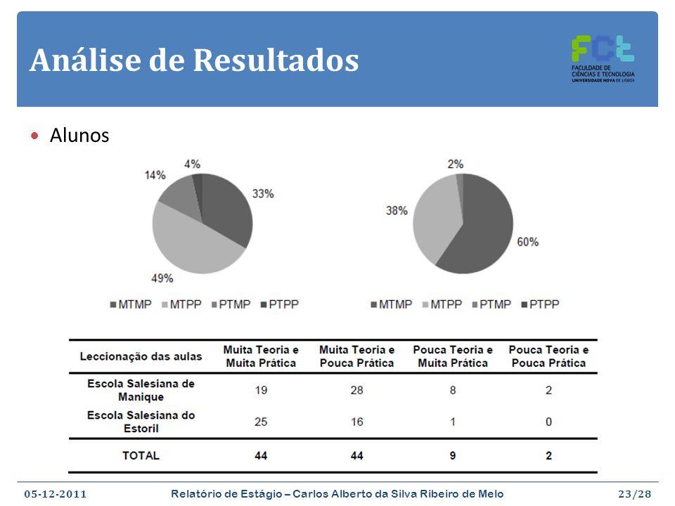 Análise de Resultados 05-12-2011 Relatório de Estágio – Carlos Alberto da Silva Ribeiro de Melo 24/28 Professores