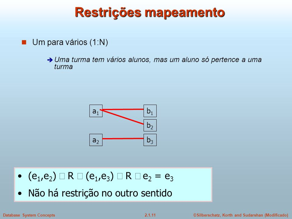 2.1.11Database System Concepts©Silberschatz, Korth and Sudarshan (Modificado) Restrições mapeamento Um para vários (1:N) Uma turma tem vários alunos,