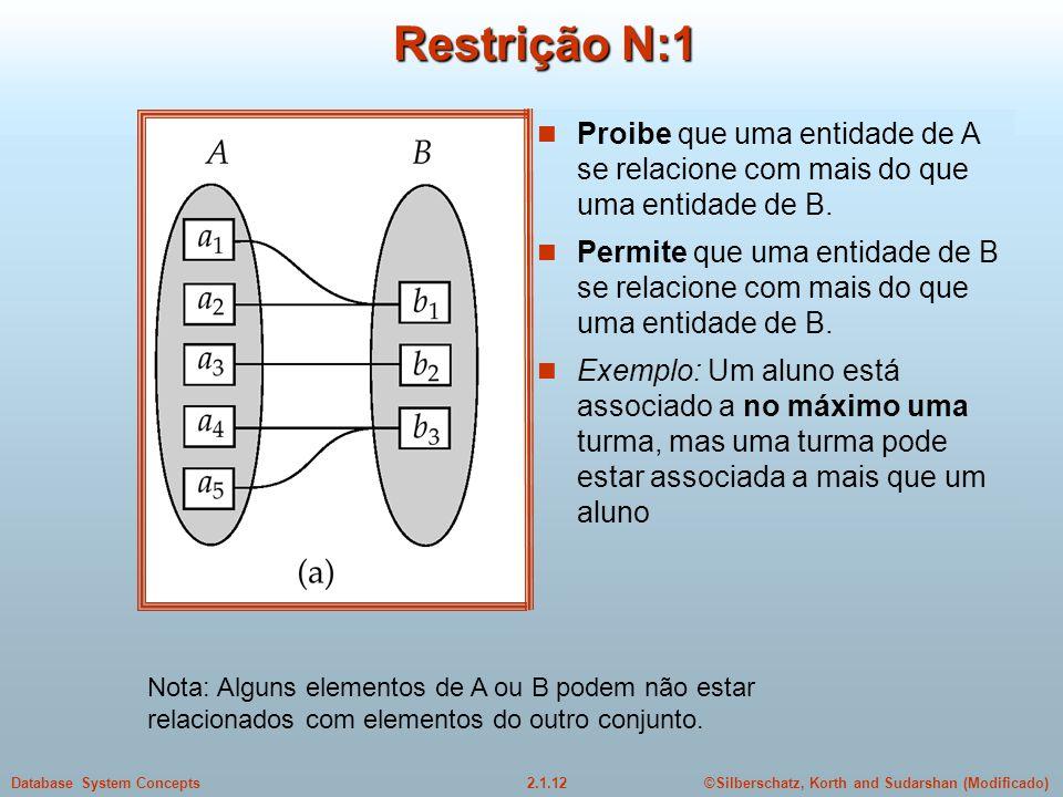 2.1.12Database System Concepts©Silberschatz, Korth and Sudarshan (Modificado) Restrição N:1 Nota: Alguns elementos de A ou B podem não estar relaciona