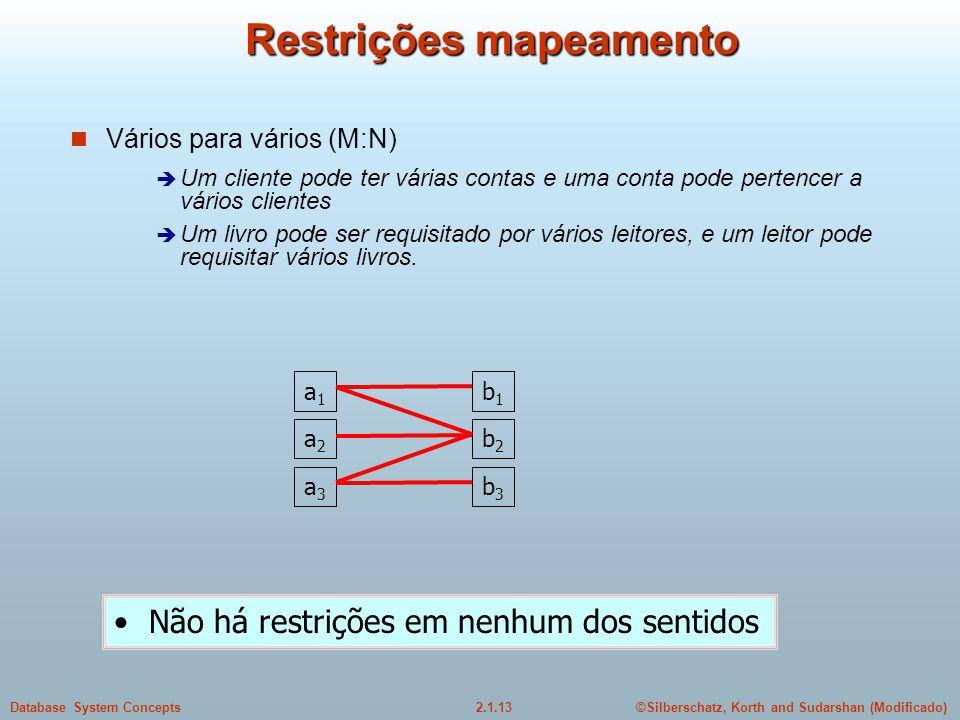 2.1.13Database System Concepts©Silberschatz, Korth and Sudarshan (Modificado) Restrições mapeamento Vários para vários (M:N) Um cliente pode ter vária