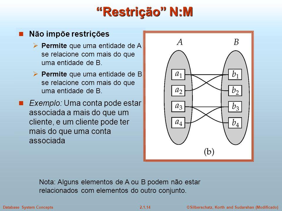 2.1.14Database System Concepts©Silberschatz, Korth and Sudarshan (Modificado) Restrição N:M Nota: Alguns elementos de A ou B podem não estar relaciona
