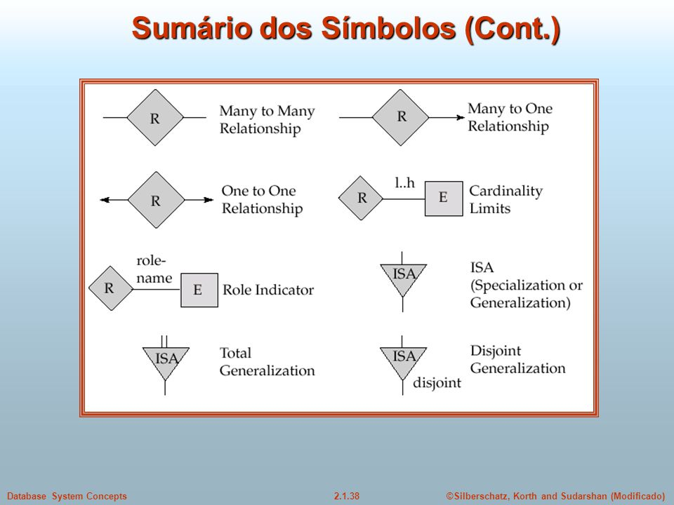 2.1.38Database System Concepts©Silberschatz, Korth and Sudarshan (Modificado) Sumário dos Símbolos (Cont.)