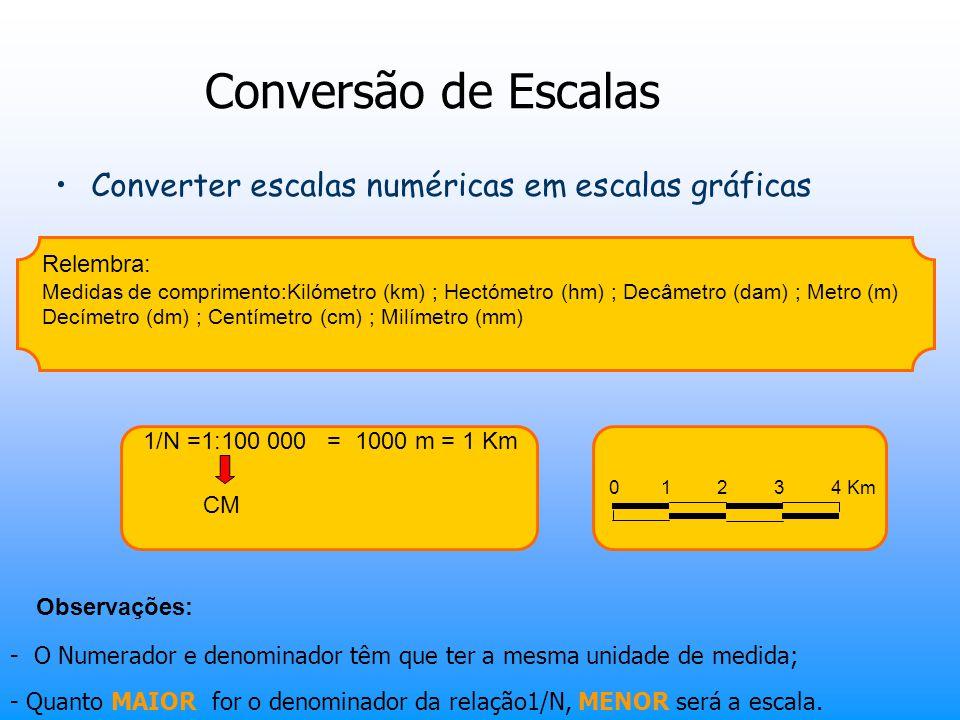 Conversão de Escalas Converter escalas numéricas em escalas gráficas Relembra: Medidas de comprimento:Kilómetro (km) ; Hectómetro (hm) ; Decâmetro (da