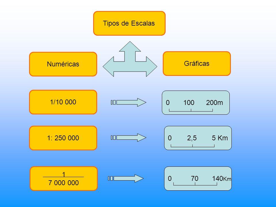 Tipos de Escalas Numéricas Gráficas 1: 250 000 1/10 000 0 70 140 Km 0 2,5 5 Km 0 100 200m 1 7 000 000