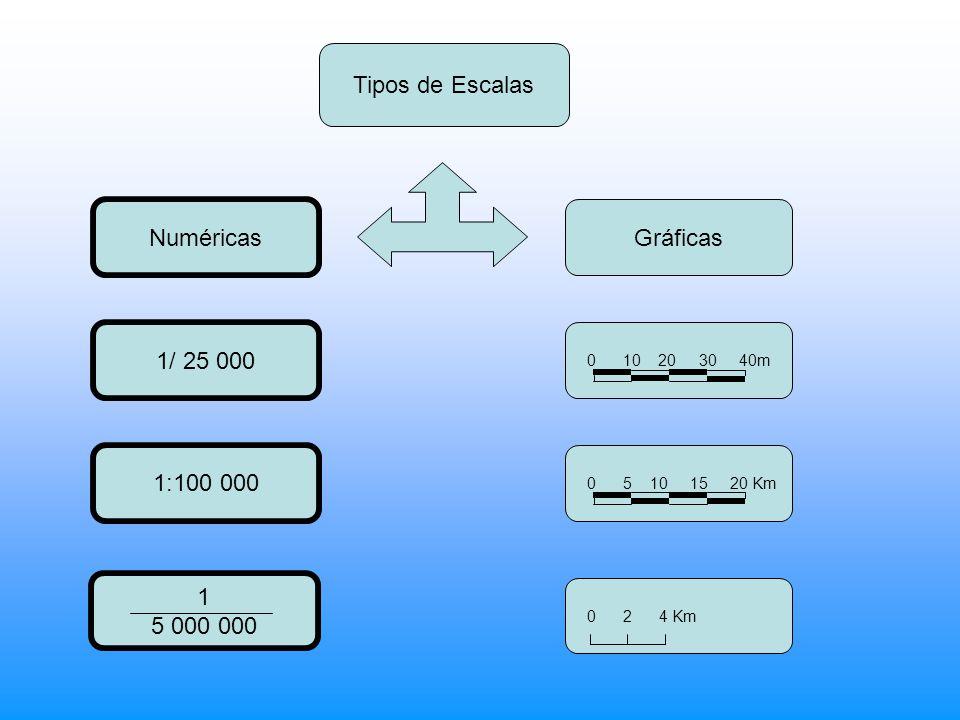 Tipos de Escalas Numéricas Gráficas 0 10 20 30 40m 0 5 10 15 20 Km 0 2 4 Km 1 5 000 000 1:100 000 1/ 25 000
