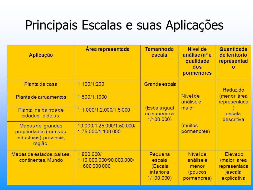 Principais Escalas e suas Aplicações COMPARAÇÃO ENTRE ESCALAS: Aplicação Área representadaTamanho da escala Nível de análise (nº e qualidade dos porme